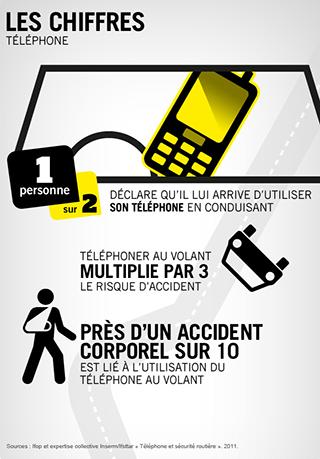 chiffres_SécuritéRoutière_Distracteurs_Octobre2017